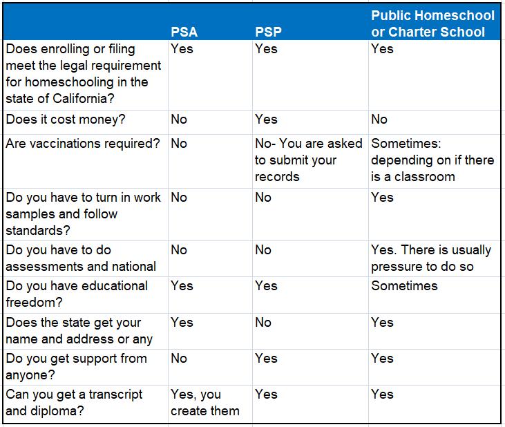 comparison chart psa psp homeschool charter school